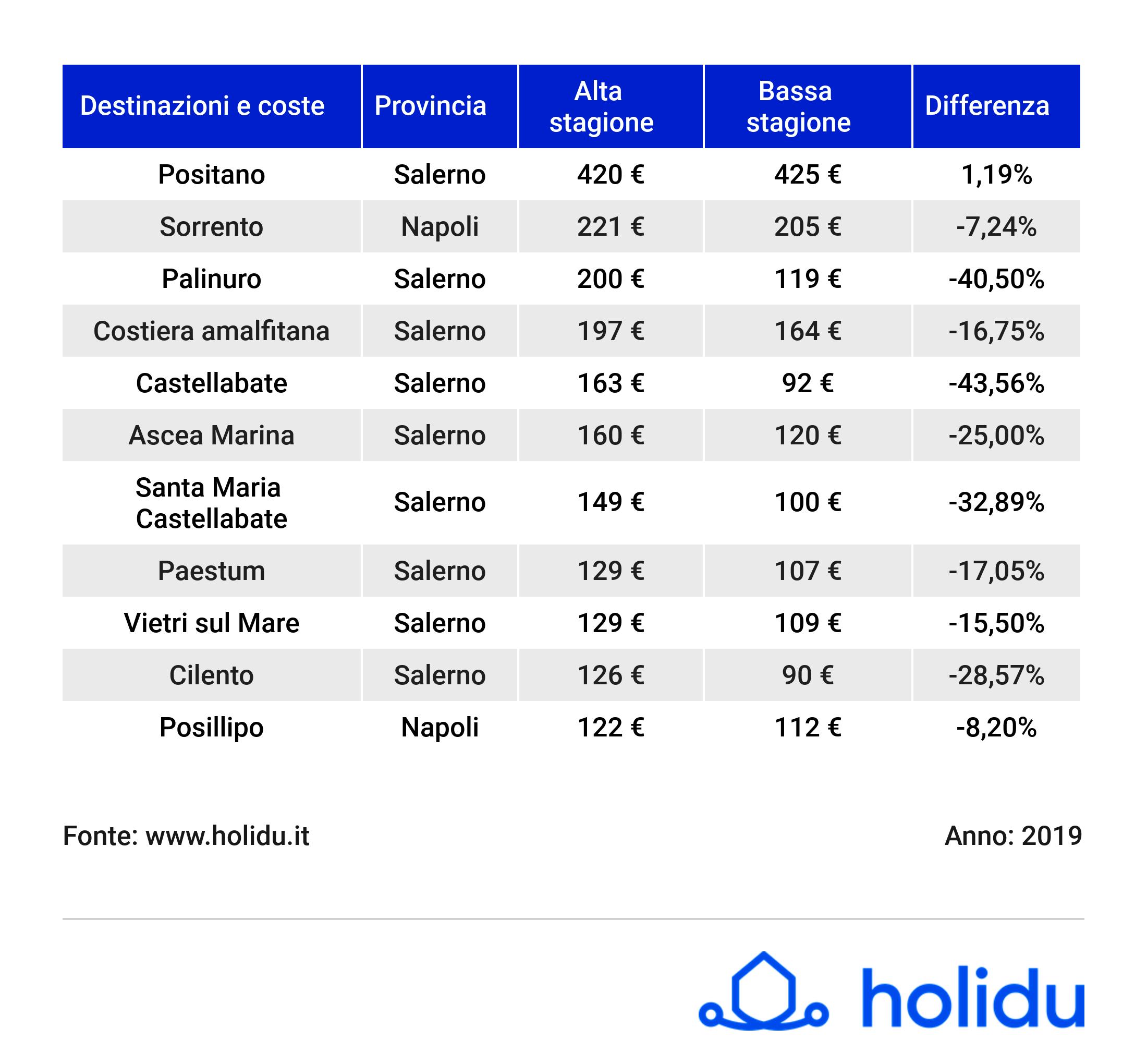 prezzi-estate-2019-destinazioni_campania_giu_19_holidu-2