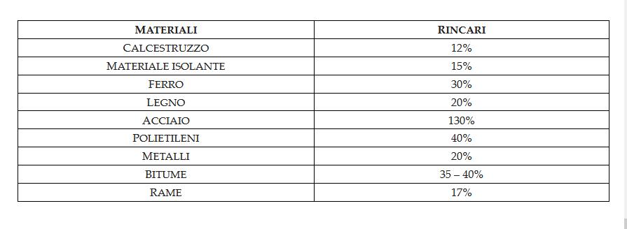 rincari-2
