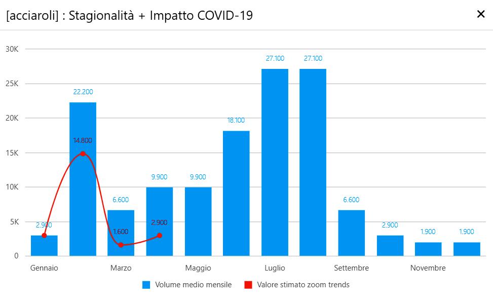 Acciaroli - impatto covid-19-2