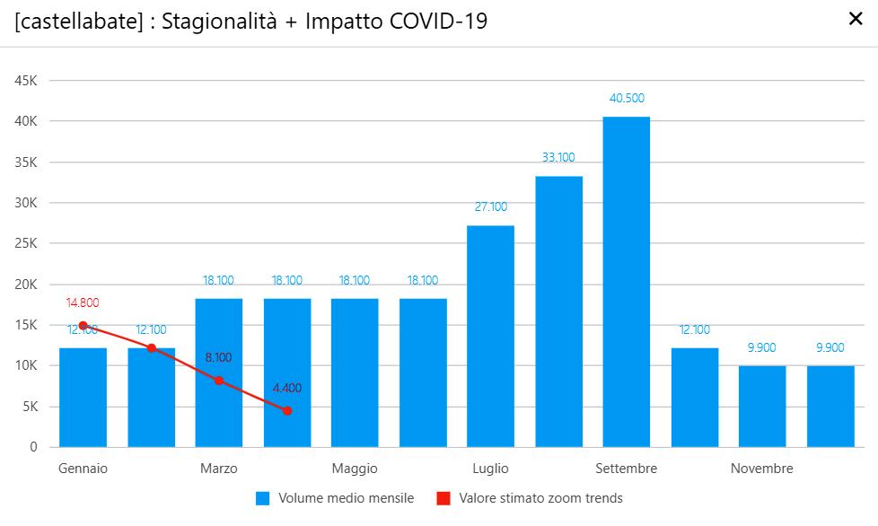 Castellabate - Impatto Covid-19-2