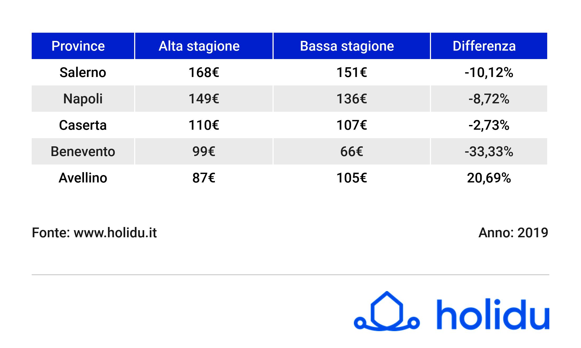 prezzi-estate-2019-province_campania_giu_19_holidu-2