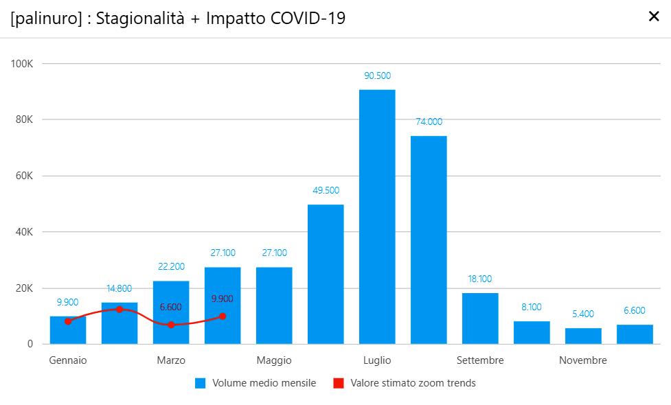 Palinuro - Impatto Covid-19-2