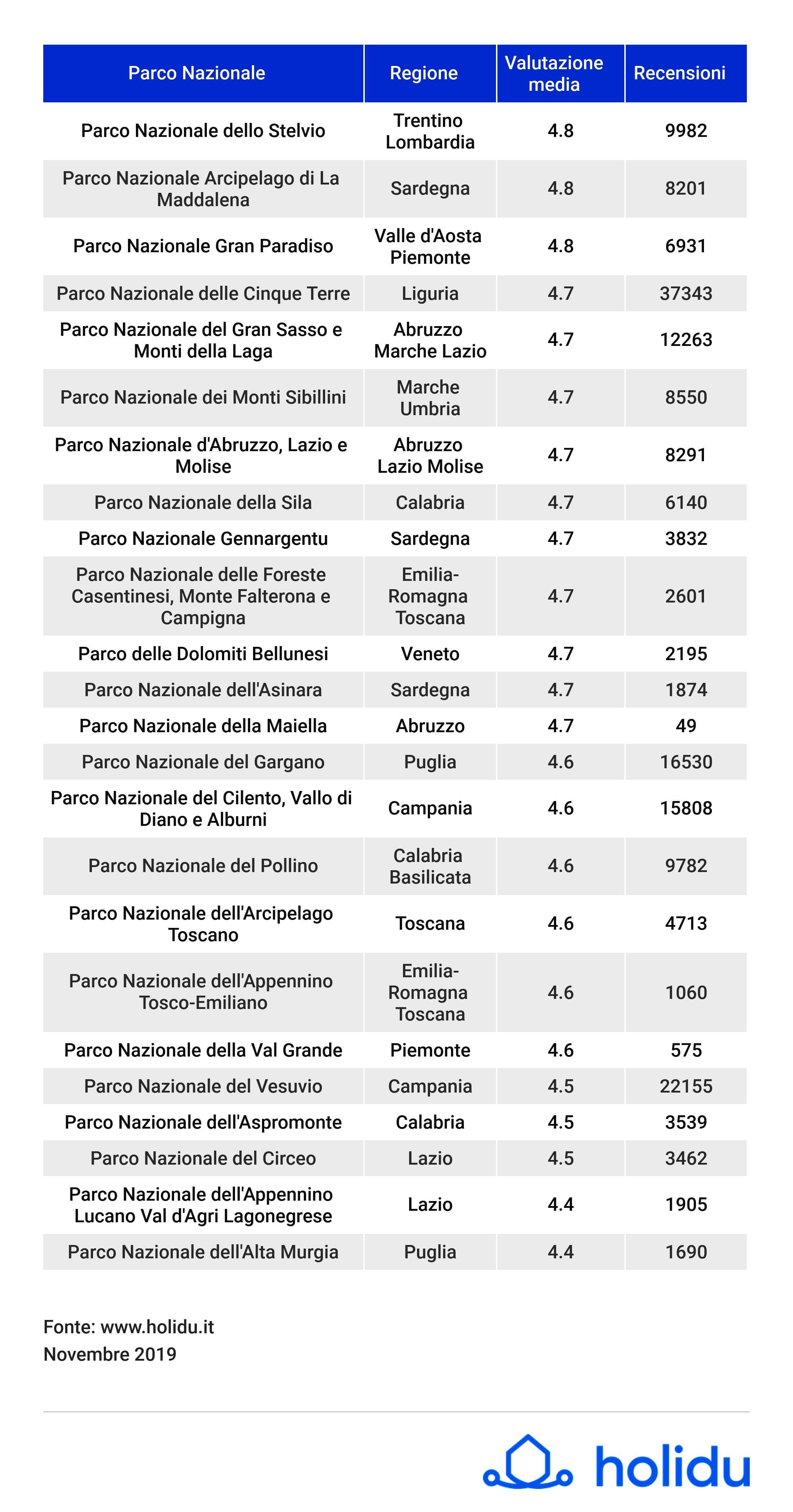 2_Infografica_Parchi Nazionali più belli d'Italia_Holidu-2